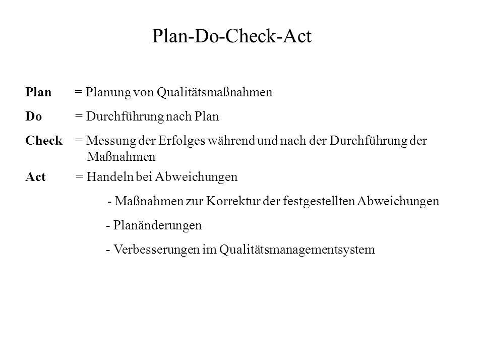 Plan-Do-Check-Act Plan = Planung von Qualitätsmaßnahmen Do = Durchführung nach Plan Check = Messung der Erfolges während und nach der Durchführung der