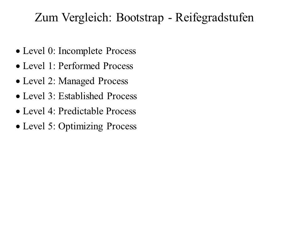 Zum Vergleich: Bootstrap - Reifegradstufen Level 0: Incomplete Process Level 1: Performed Process Level 2: Managed Process Level 3: Established Proces