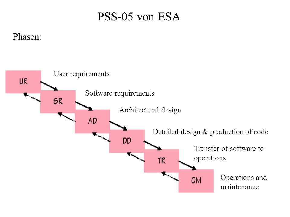 PSS-05 von ESA Phasen: User requirements Software requirements Architectural design Detailed design & production of code Transfer of software to operations Operations and maintenance
