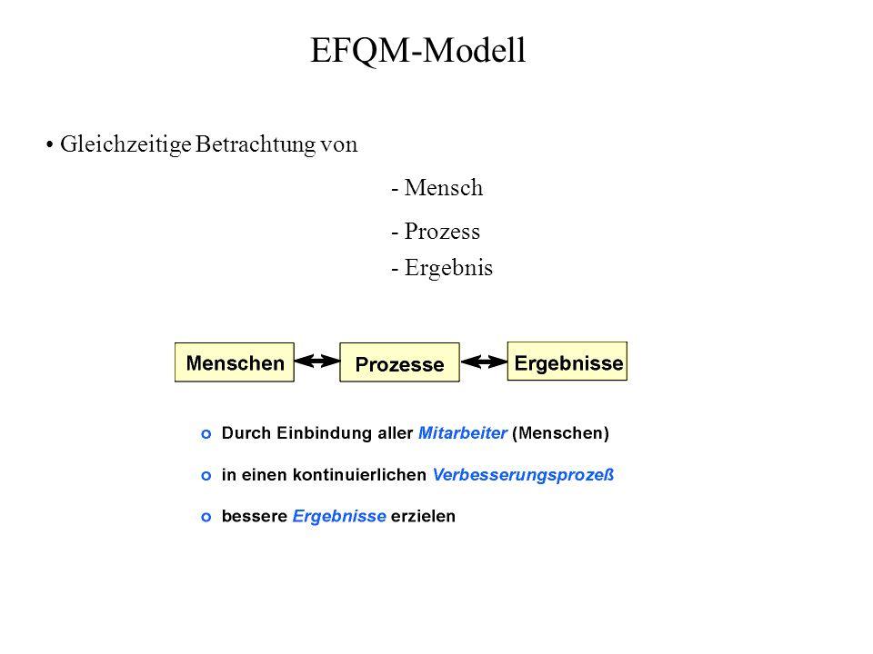 EFQM-Modell Gleichzeitige Betrachtung von - Mensch - Prozess - Ergebnis
