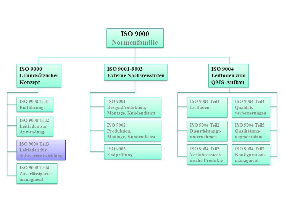 ISO 9000 Normenfamilie ISO 9000 Normenfamilie ISO 9000 Grundsätzliches Konzept ISO 9000 Grundsätzliches Konzept ISO 9001-9003 Externe Nachweisstufen I
