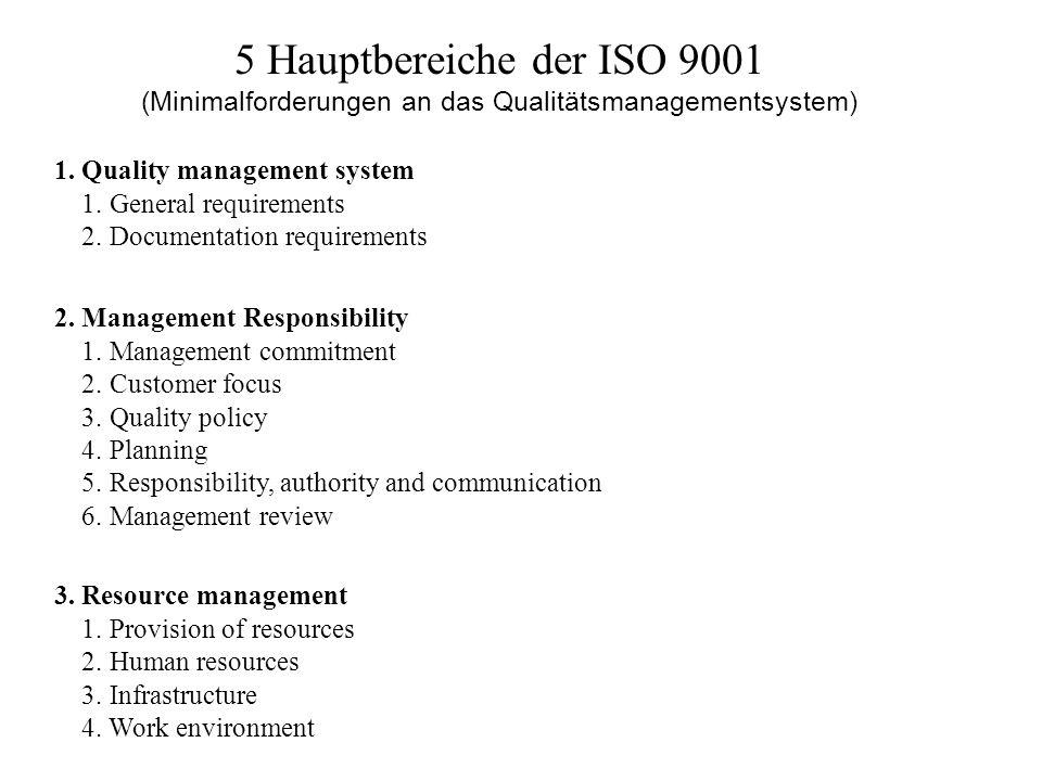 5 Hauptbereiche der ISO 9001 (Minimalforderungen an das Qualitätsmanagementsystem) 1. Quality management system 1. General requirements 2. Documentati