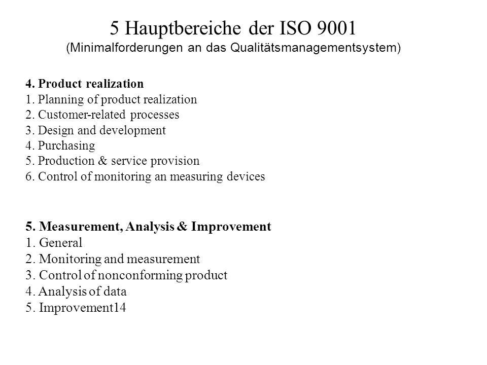 5 Hauptbereiche der ISO 9001 (Minimalforderungen an das Qualitätsmanagementsystem) 4. Product realization 1. Planning of product realization 2. Custom
