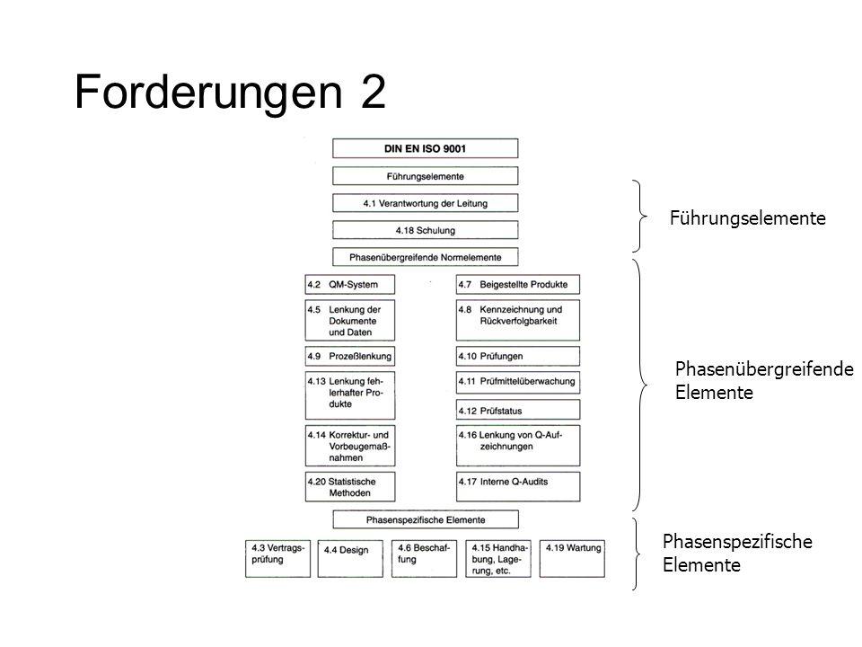 Forderungen 2 Führungselemente Phasenübergreifende Elemente Phasenspezifische Elemente