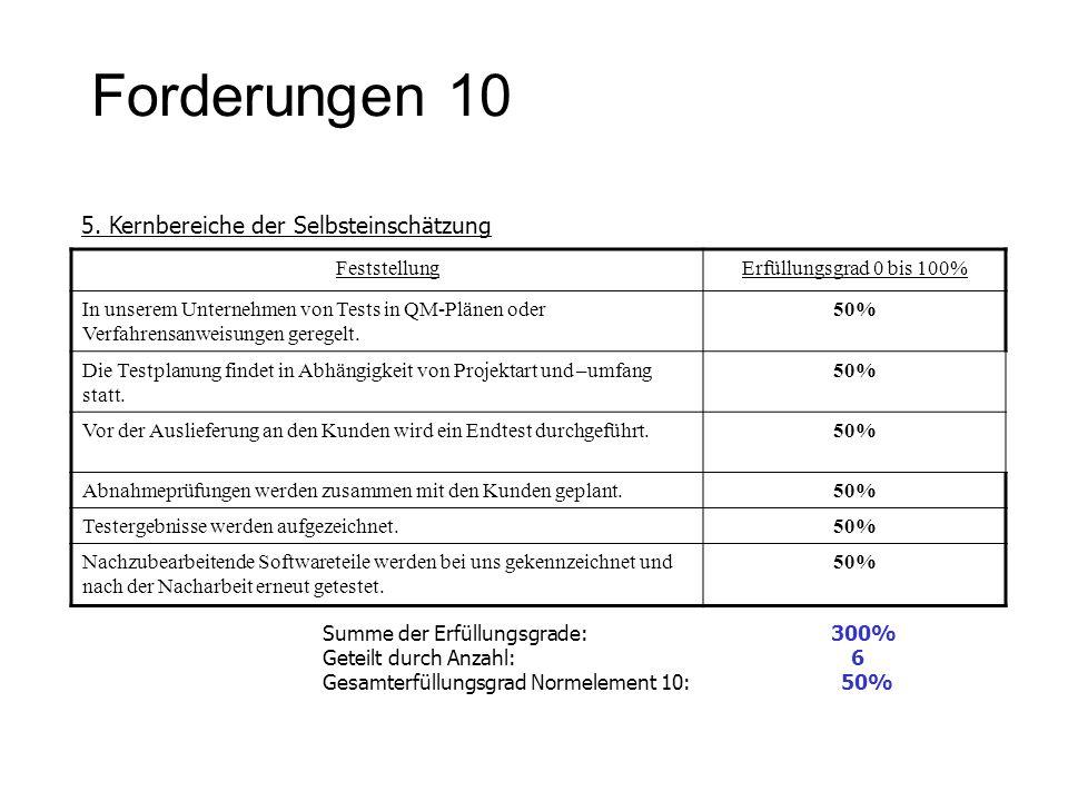 Forderungen 10 5. Kernbereiche der Selbsteinschätzung FeststellungErfüllungsgrad 0 bis 100% In unserem Unternehmen von Tests in QM-Plänen oder Verfahr
