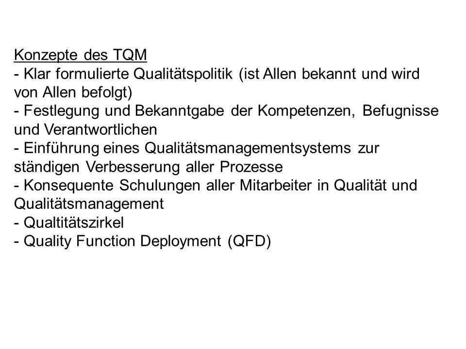 Konzepte des TQM - Klar formulierte Qualitätspolitik (ist Allen bekannt und wird von Allen befolgt) - Festlegung und Bekanntgabe der Kompetenzen, Befu
