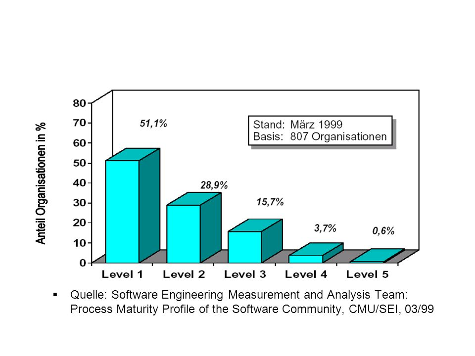 Quelle: Software Engineering Measurement and Analysis Team: Process Maturity Profile of the Software Community, CMU/SEI, 03/99