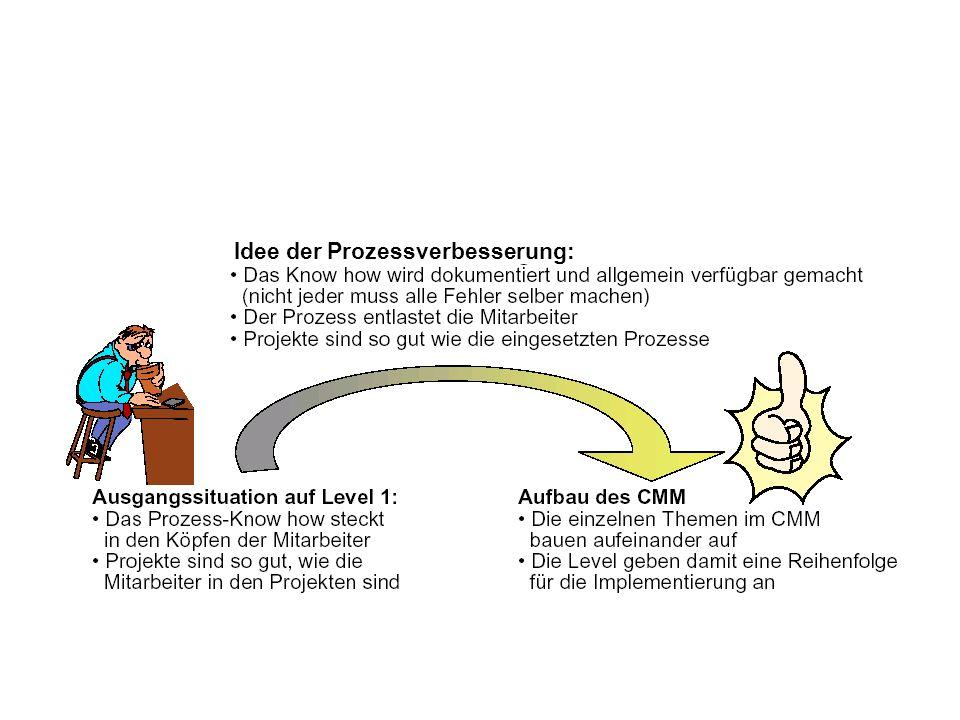 Idee der Prozessverbesserung: