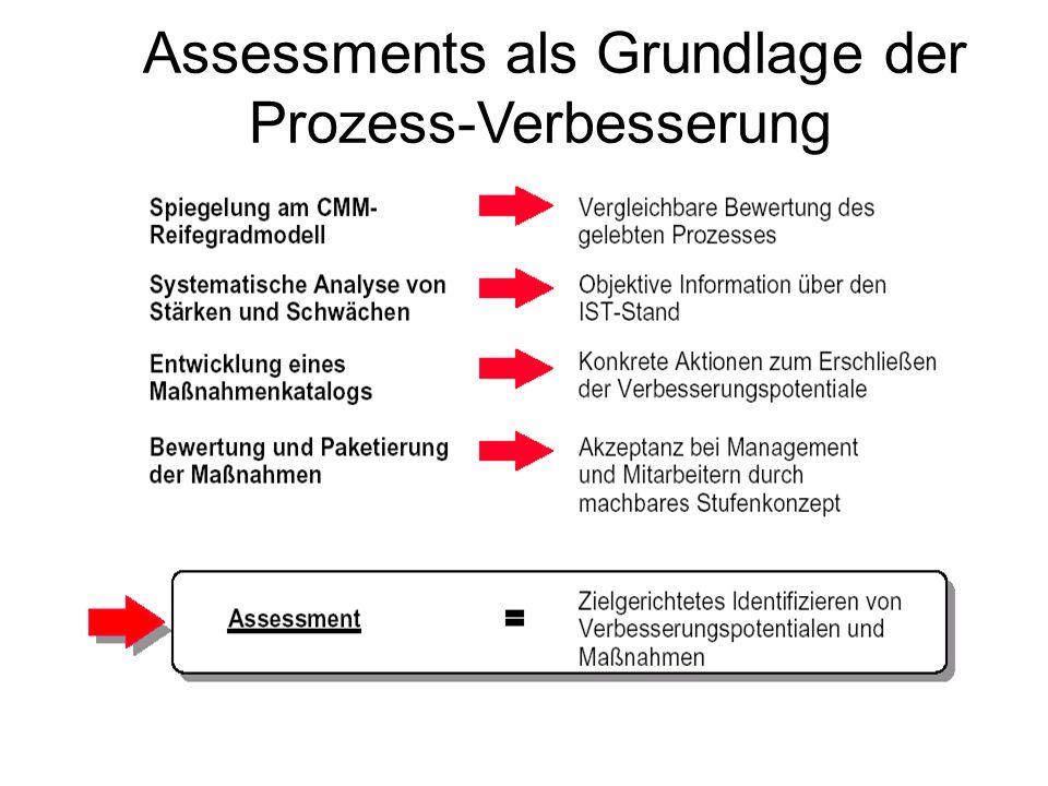 Assessments als Grundlage der Prozess-Verbesserung