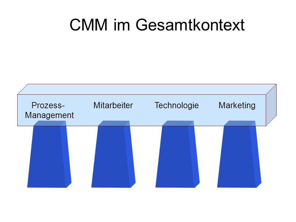 CMM im Gesamtkontext Prozess- Mitarbeiter Technologie Marketing Management