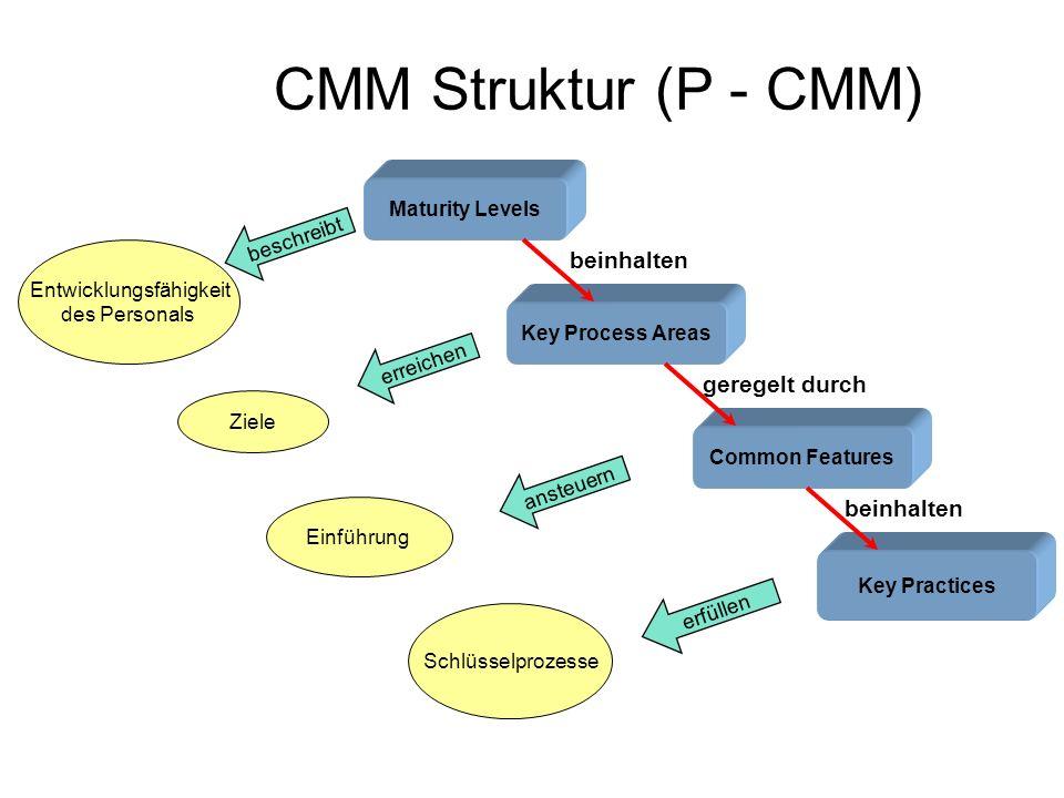 CMM Struktur (P - CMM) Maturity Levels Key Process Areas Common Features Key Practices Entwicklungsfähigkeit des Personals Ziele Einführung Schlüsselp