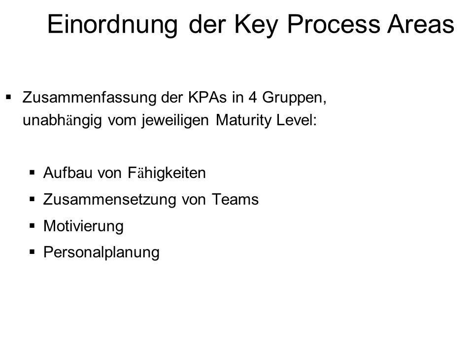 Einordnung der Key Process Areas Zusammenfassung der KPAs in 4 Gruppen, unabh ä ngig vom jeweiligen Maturity Level: Aufbau von F ä higkeiten Zusammens