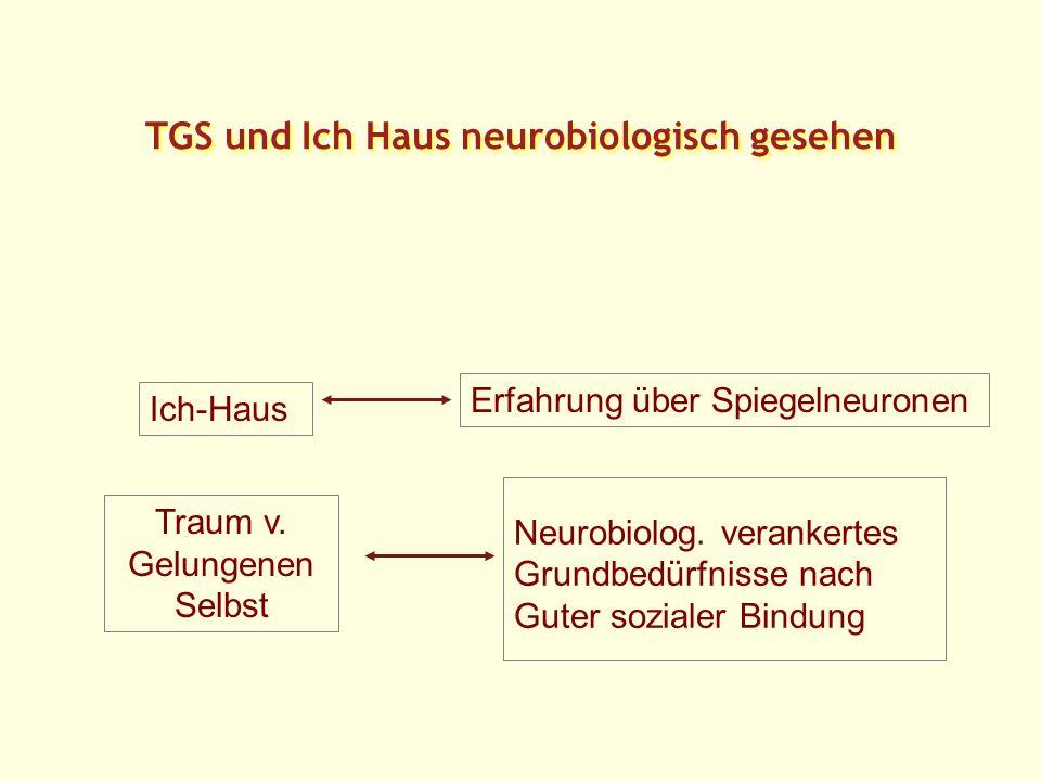 TGS und Ich Haus neurobiologisch gesehen Traum v.Gelungenen Selbst Ich-Haus Neurobiolog.