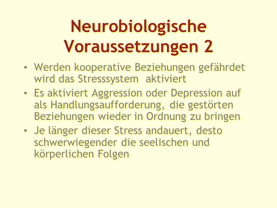 Neurobiologische Voraussetzungen 2 Werden kooperative Beziehungen gefährdet wird das Stresssystem aktiviert Es aktiviert Aggression oder Depression auf als Handlungsaufforderung, die gestörten Beziehungen wieder in Ordnung zu bringen Je länger dieser Stress andauert, desto schwerwiegender die seelischen und körperlichen Folgen Werden kooperative Beziehungen gefährdet wird das Stresssystem aktiviert Es aktiviert Aggression oder Depression auf als Handlungsaufforderung, die gestörten Beziehungen wieder in Ordnung zu bringen Je länger dieser Stress andauert, desto schwerwiegender die seelischen und körperlichen Folgen