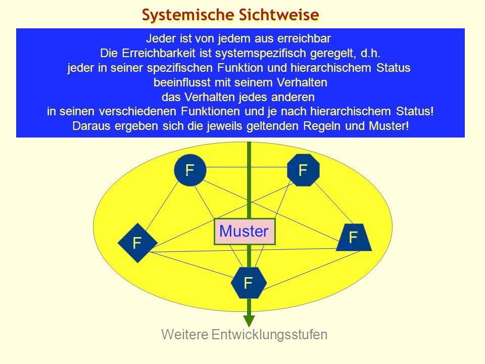 Systemische Sichtweise FF F F Weitere Entwicklungsstufen Jeder ist von jedem aus erreichbar Die Erreichbarkeit ist systemspezifisch geregelt, d.h.