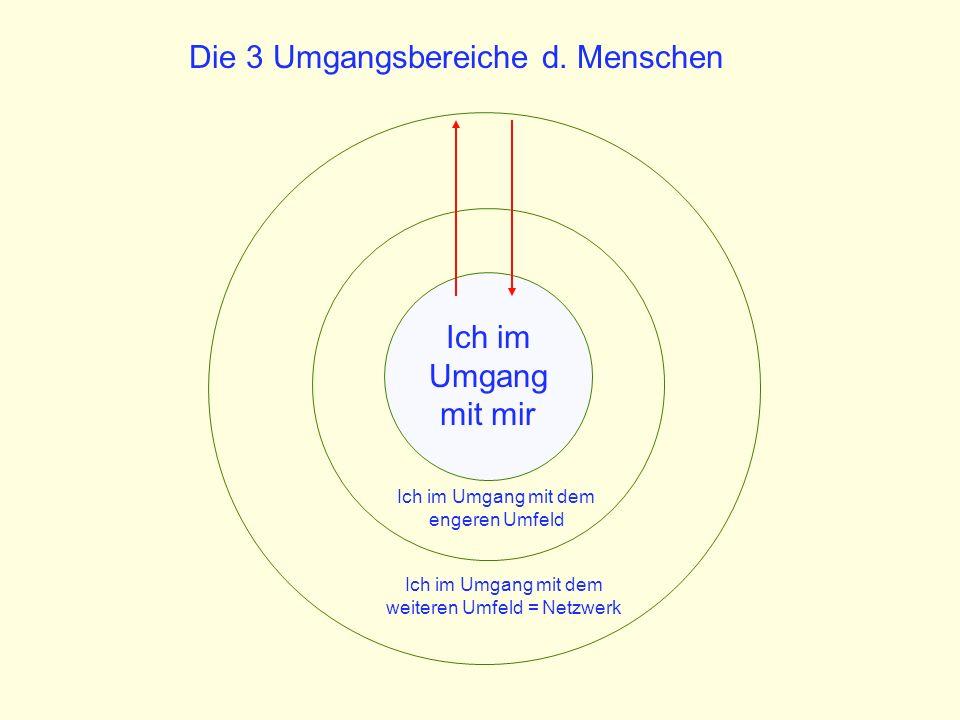 Ich im Umgang mit mir Ich im Umgang mit dem engeren Umfeld Ich im Umgang mit dem weiteren Umfeld = Netzwerk Die 3 Umgangsbereiche d.