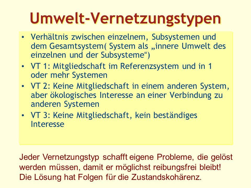 Umwelt-Vernetzungstypen Verhältnis zwischen einzelnem, Subsystemen und dem Gesamtsystem( System als innere Umwelt des einzelnen und der Subsysteme) VT 1: Mitgliedschaft im Referenzsystem und in 1 oder mehr Systemen VT 2: Keine Mitgliedschaft in einem anderen System, aber ökologisches Interesse an einer Verbindung zu anderen Systemen VT 3: Keine Mitgliedschaft, kein beständiges Interesse Verhältnis zwischen einzelnem, Subsystemen und dem Gesamtsystem( System als innere Umwelt des einzelnen und der Subsysteme) VT 1: Mitgliedschaft im Referenzsystem und in 1 oder mehr Systemen VT 2: Keine Mitgliedschaft in einem anderen System, aber ökologisches Interesse an einer Verbindung zu anderen Systemen VT 3: Keine Mitgliedschaft, kein beständiges Interesse Jeder Vernetzungstyp schafft eigene Probleme, die gelöst werden müssen, damit er möglichst reibungsfrei bleibt.