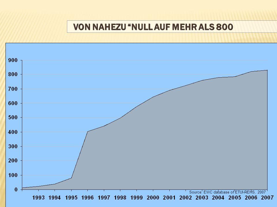 VON NAHEZU NULL AUF MEHR ALS 800 Source: EWC database of ETUI-REHS, 2007
