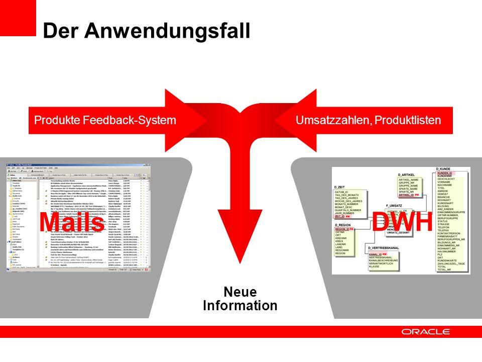Der Anwendungsfall Neue Information Umsatzzahlen, ProduktlistenProdukte Feedback-System Mails DWH