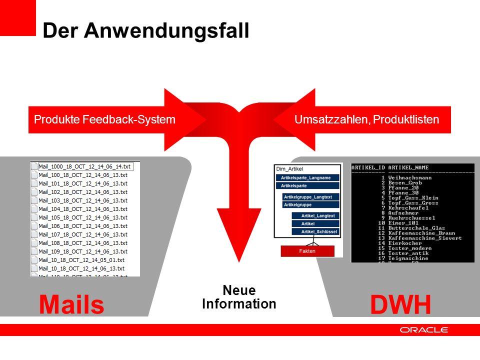 Der Anwendungsfall Umsatzzahlen, ProduktlistenProdukte Feedback-System Mails DWH Neue Information