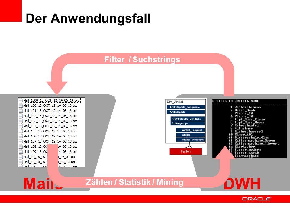 Der Anwendungsfall Mails DWH Filter / Suchstrings Zählen / Statistik / Mining