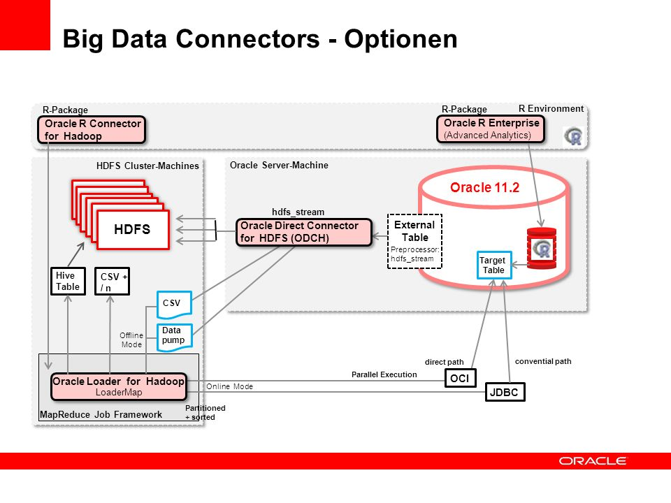Big Data Connectors Oracle 11.2 R Environment Oracle Direct Connector for HDFS (ODCH) External Table Oracle Loader for Hadoop Preprocessor: hdfs_stream CSV Data pump Parallel Execution HDFS hdfs_stream Partitioned + sorted OCI JDBC direct path convential path LoaderMap Target Table Offline Mode Online Mode Oracle Server-Machine HDFS Cluster-Machines MapReduce Job Framework Oracle R Connector for Hadoop R-Package Oracle R Enterprise (Advanced Analytics) R-Package Mails