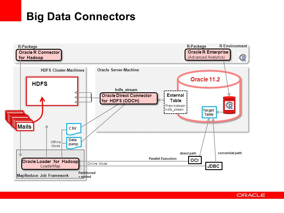 Big Data Connectors – Das Demo-Szenario Oracle Direct Connector for HDFS (ODCH) Oracle 11.2 R Environment External Table Oracle Loader for Hadoop Preprocessor: hdfs_stream HDFS LoaderMap Target Table Oracle Server-Machine HDFS Cluster-Machines MapReduce Job Framework Oracle R Enterprise (Advanced Analytics) R-Package Mails FilterCSV Oracle Direct Connector for HDFS (ODCH) hdfs_stream Util Mapper Reducer Jobs lf1.hdfsm lf2.hdfsm lf3.hdfsm lf1.hdfsm lf2.hdfsm lf3.hdfsm