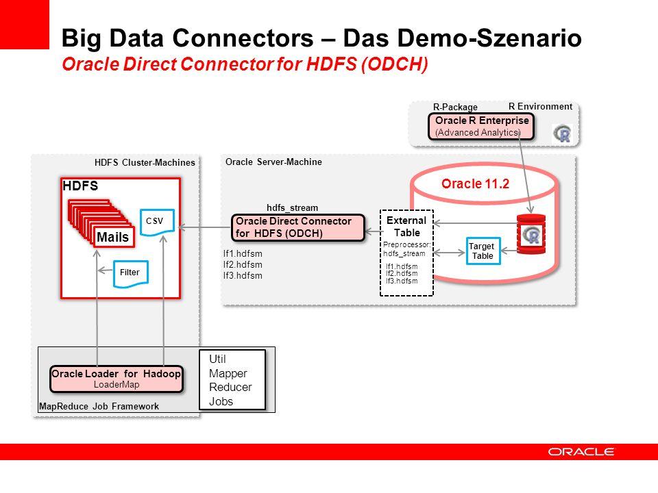 Big Data Connectors – Das Demo-Szenario Oracle Direct Connector for HDFS (ODCH) Oracle 11.2 R Environment External Table Oracle Loader for Hadoop Prep