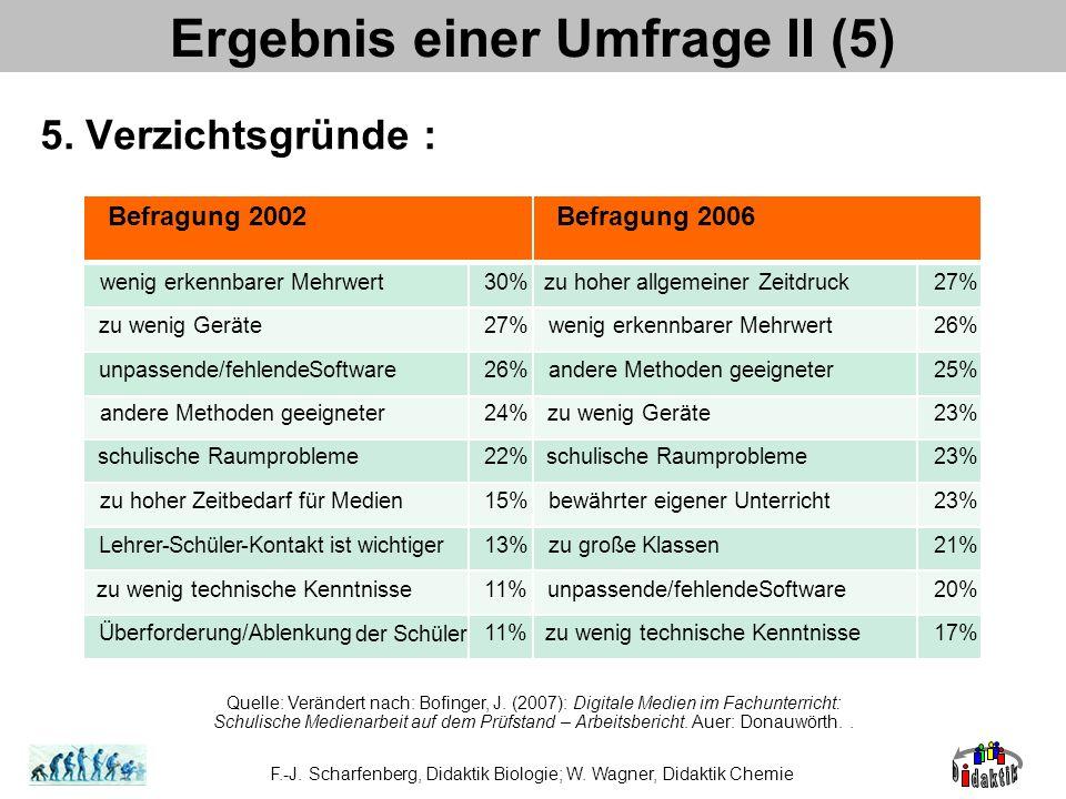 5. Verzichtsgründe : Ergebnis einer Umfrage II (5) Quelle: Verändert nach: Bofinger, J. (2007): Digitale Medien im Fachunterricht: Schulische Medienar