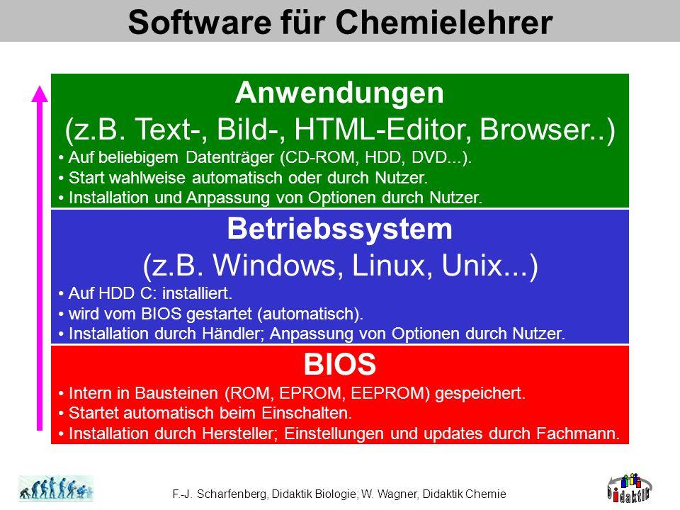Software für Chemielehrer BIOS Intern in Bausteinen (ROM, EPROM, EEPROM) gespeichert. Startet automatisch beim Einschalten. Installation durch Herstel