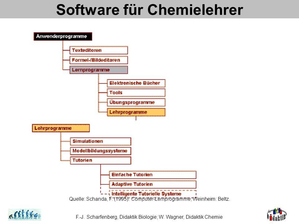 Software für Chemielehrer F.-J. Scharfenberg, Didaktik Biologie; W. Wagner, Didaktik Chemie Quelle: Schanda, F. (1995). Computer-Lernprogramme, Weinhe