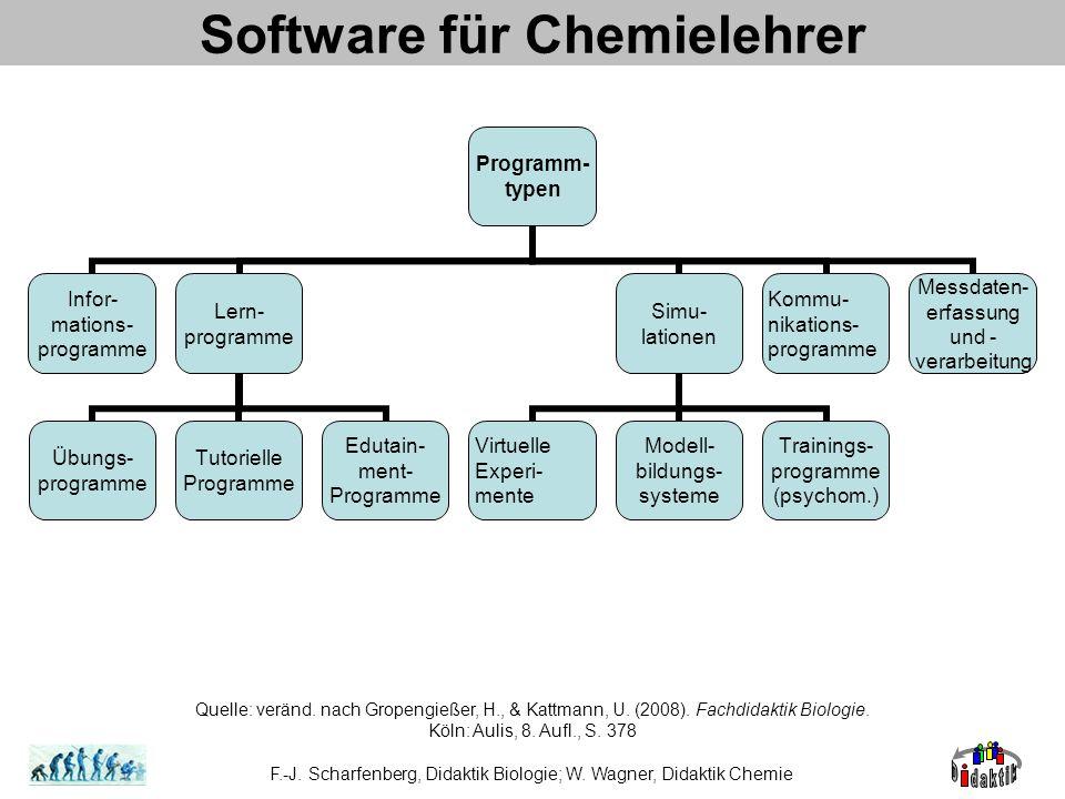 Software für Chemielehrer F.-J. Scharfenberg, Didaktik Biologie; W. Wagner, Didaktik Chemie Quelle: veränd. nach Gropengießer, H., & Kattmann, U. (200