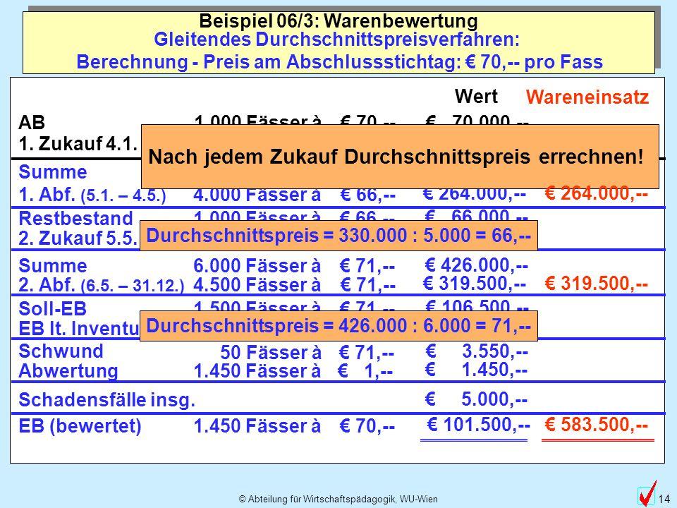 © Abteilung für Wirtschaftspädagogik, WU-Wien 14 Gleitendes Durchschnittspreisverfahren: Berechnung - Preis am Abschlussstichtag: 70,-- pro Fass Beisp