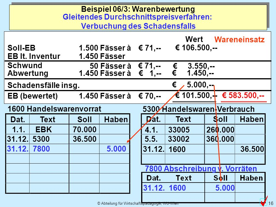 © Abteilung für Wirtschaftspädagogik, WU-Wien 16 Dat.TextSollHaben 5300 Handelswaren-Verbrauch 4.1. 33005 260.000 5.5. 33002 360.000 Dat.TextSollHaben