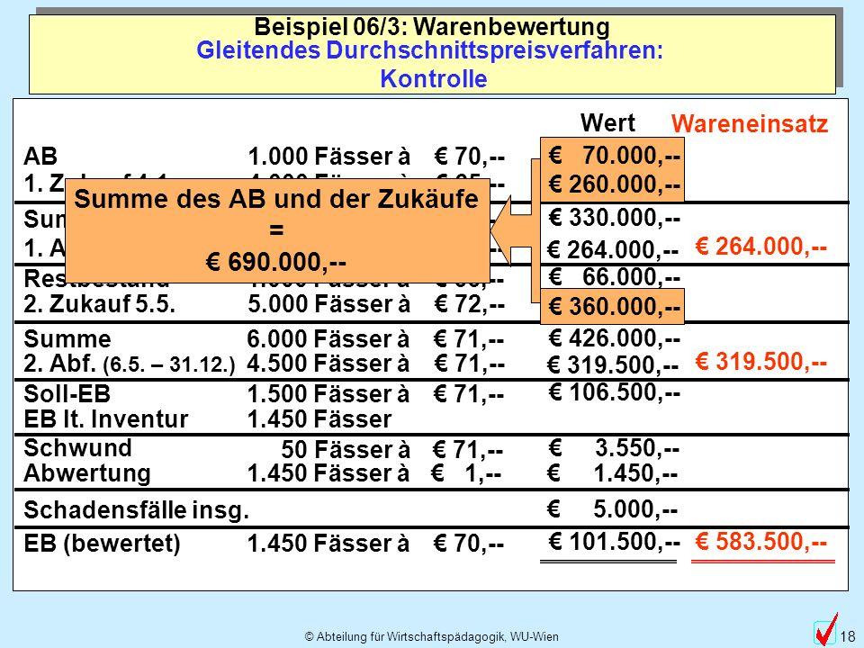 © Abteilung für Wirtschaftspädagogik, WU-Wien 18 Gleitendes Durchschnittspreisverfahren: Kontrolle Beispiel 06/3: Warenbewertung Wert 1. Zukauf 4.1. 1