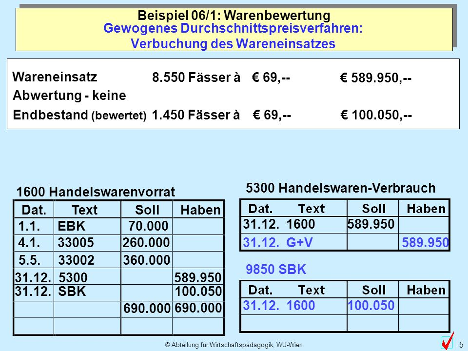 © Abteilung für Wirtschaftspädagogik, WU-Wien 5 Dat.TextSollHaben 100.050 Gewogenes Durchschnittspreisverfahren: Verbuchung des Wareneinsatzes Beispie