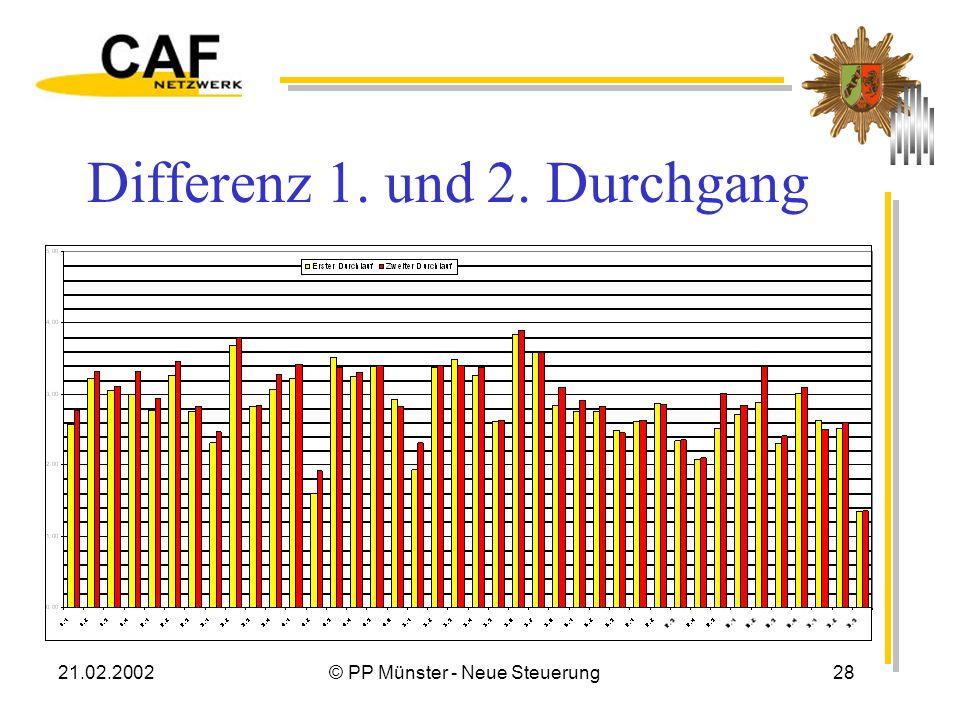21.02.2002© PP Münster - Neue Steuerung28 Differenz 1. und 2. Durchgang