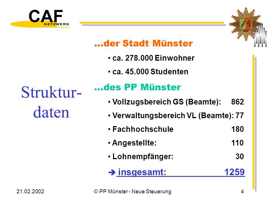 21.02.2002© PP Münster - Neue Steuerung25 Qualität - Zahlen Entsprechend der Leitlinie CAF und der Spielregeln werden veröffentlicht: Die Bewertung des Teams Zahlen der zweiten Bewertung Zahlen für 9 Themenfelder Zahlen für 40 Kriterien