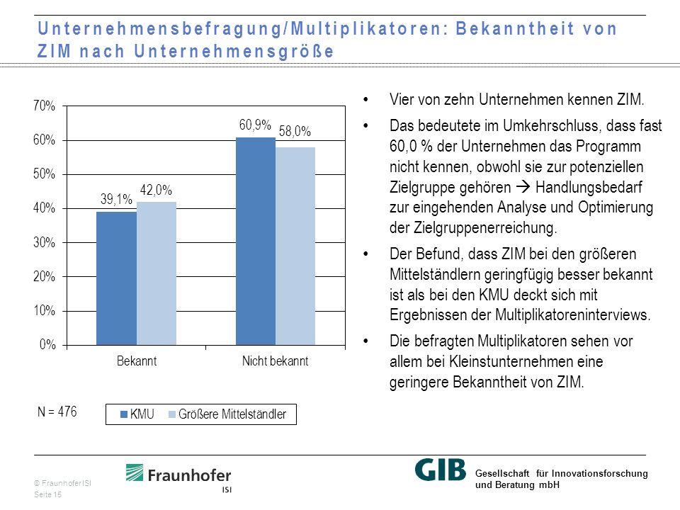 © Fraunhofer ISI Seite 15 Gesellschaft für Innovationsforschung und Beratung mbH Unternehmensbefragung/Multiplikatoren: Bekanntheit von ZIM nach Unternehmensgröße Vier von zehn Unternehmen kennen ZIM.