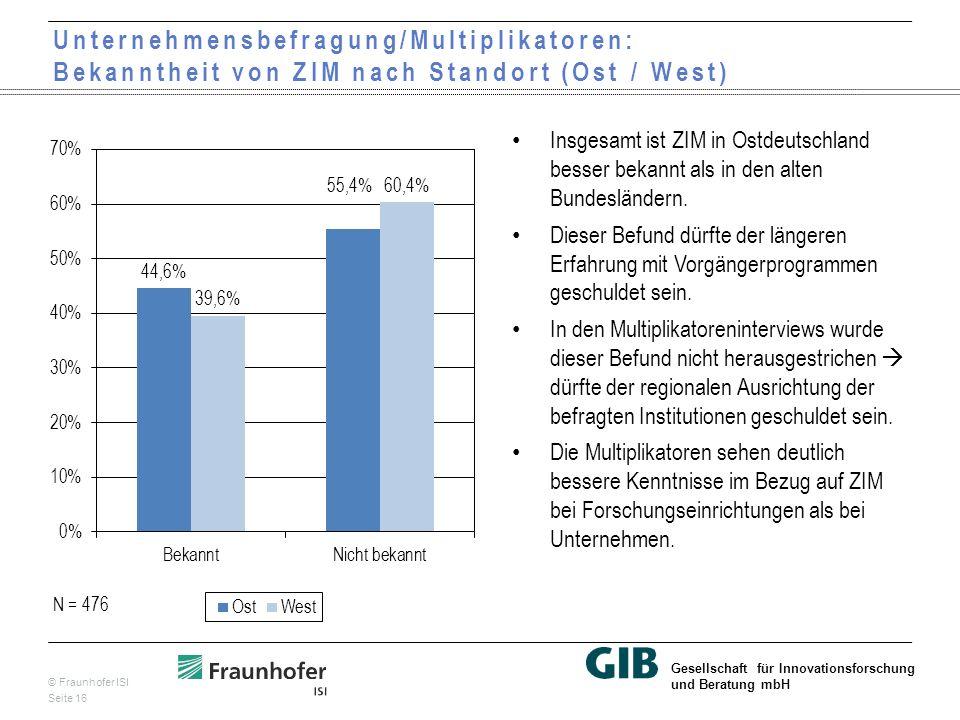 © Fraunhofer ISI Seite 16 Gesellschaft für Innovationsforschung und Beratung mbH Unternehmensbefragung/Multiplikatoren: Bekanntheit von ZIM nach Standort (Ost / West) Insgesamt ist ZIM in Ostdeutschland besser bekannt als in den alten Bundesländern.