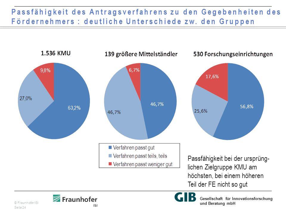 © Fraunhofer ISI Seite 24 Gesellschaft für Innovationsforschung und Beratung mbH Passfähigkeit des Antragsverfahrens zu den Gegebenheiten des Fördernehmers : deutliche Unterschiede zw.