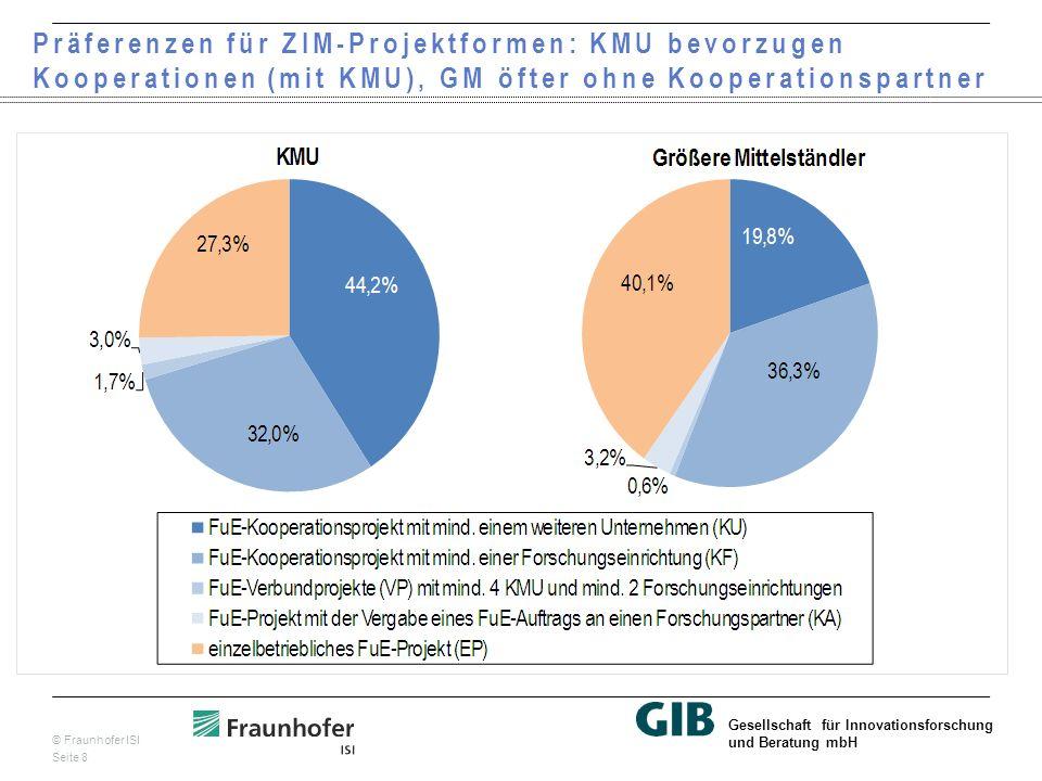 © Fraunhofer ISI Seite 8 Gesellschaft für Innovationsforschung und Beratung mbH Präferenzen für ZIM-Projektformen: KMU bevorzugen Kooperationen (mit KMU), GM öfter ohne Kooperationspartner
