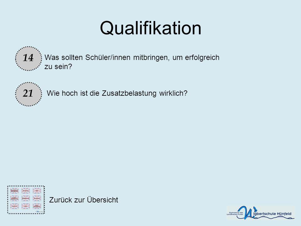 Qualifikation Was sollten Schüler/innen mitbringen, um erfolgreich zu sein? 14 21 Wie hoch ist die Zusatzbelastung wirklich? Zurück zur Übersicht