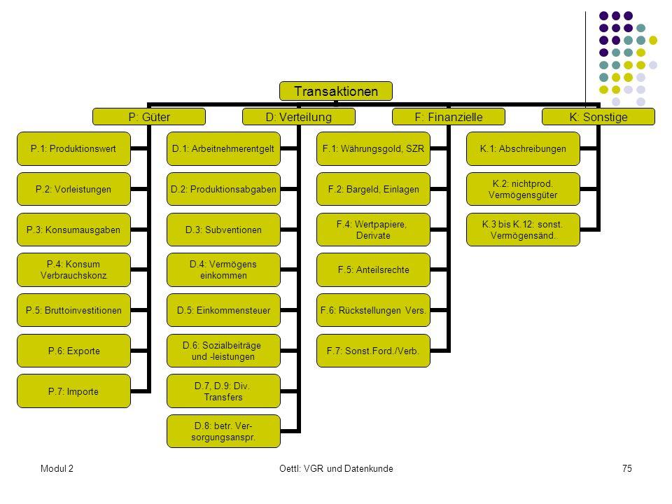 Modul 2Oettl: VGR und Datenkunde75 Transaktionen P: Güter P.1: Produktionswert P.2: Vorleistungen P.3: Konsumausgaben P.4: Konsum Verbrauchskonz. P.5: