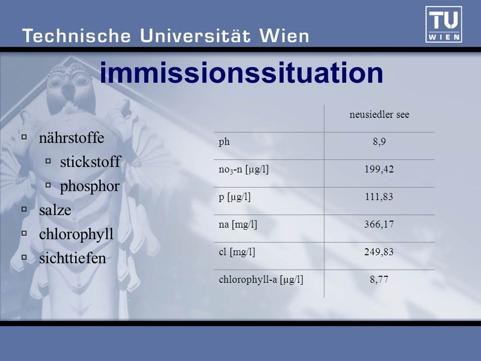 immissionssituation nährstoffe stickstoff phosphor salze chlorophyll sichttiefen neusiedler see ph8,9 no 3 -n [µg/l]199,42 p [µg/l]111,83 na [mg/l]366