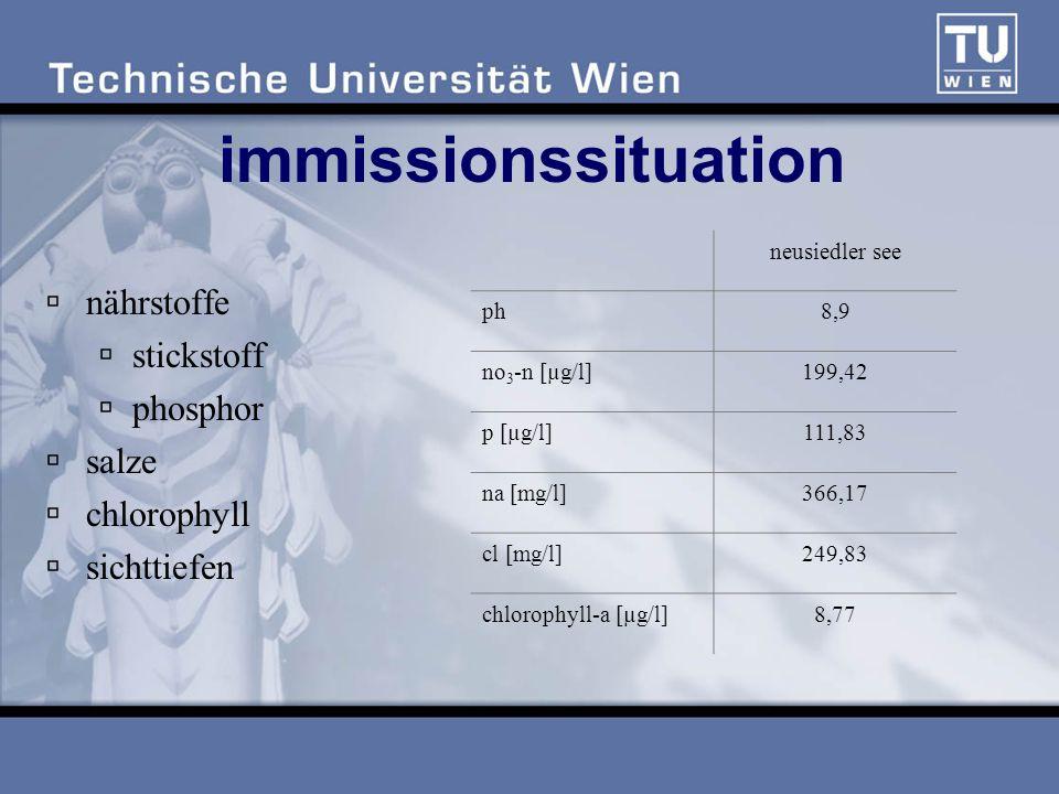 immissionssituation nährstoffe stickstoff phosphor salze chlorophyll sichttiefen neusiedler see ph8,9 no 3 -n [µg/l]199,42 p [µg/l]111,83 na [mg/l]366,17 cl [mg/l]249,83 chlorophyll-a [µg/l]8,77