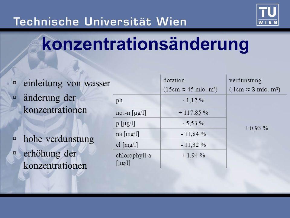 konzentrationsänderung einleitung von wasser änderung der konzentrationen hohe verdunstung erhöhung der konzentrationen dotation (15cm 45 mio.