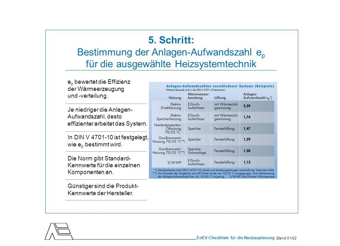 Stand 01/02 EnEV-Checkliste für die Neubauplanung e p bewertet die Effizienz der Wärmeerzeugung und -verteilung. Je niedriger die Anlagen- Aufwandszah