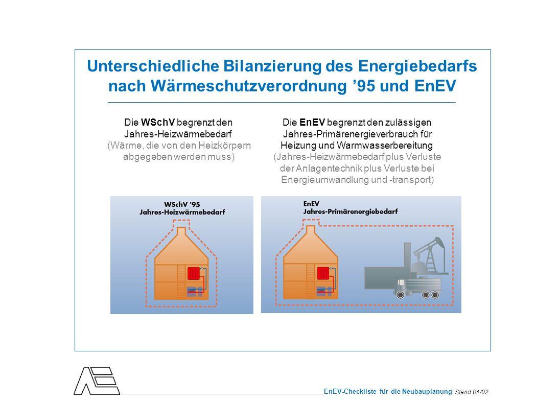 Stand 01/02 EnEV-Checkliste für die Neubauplanung Die wichtigsten Punkte der EnEV: Bewertung der primärenergetischen Effizienz Je nach Energieträger muss unterschiedlich viel Primärenergie aufgewendet werden, um 100 % Heiz- energie zu liefern.