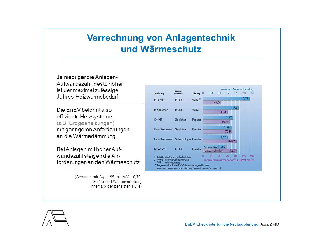 Stand 01/02 EnEV-Checkliste für die Neubauplanung Je niedriger die Anlagen- Aufwandszahl, desto höher ist der maximal zulässige Jahres-Heizwärmebedarf